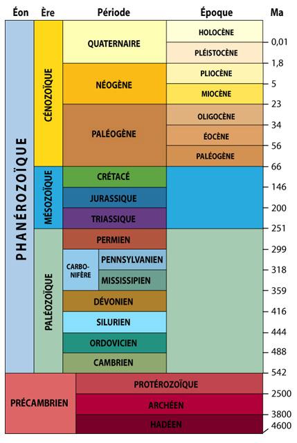 Les tableau des temps géologiques